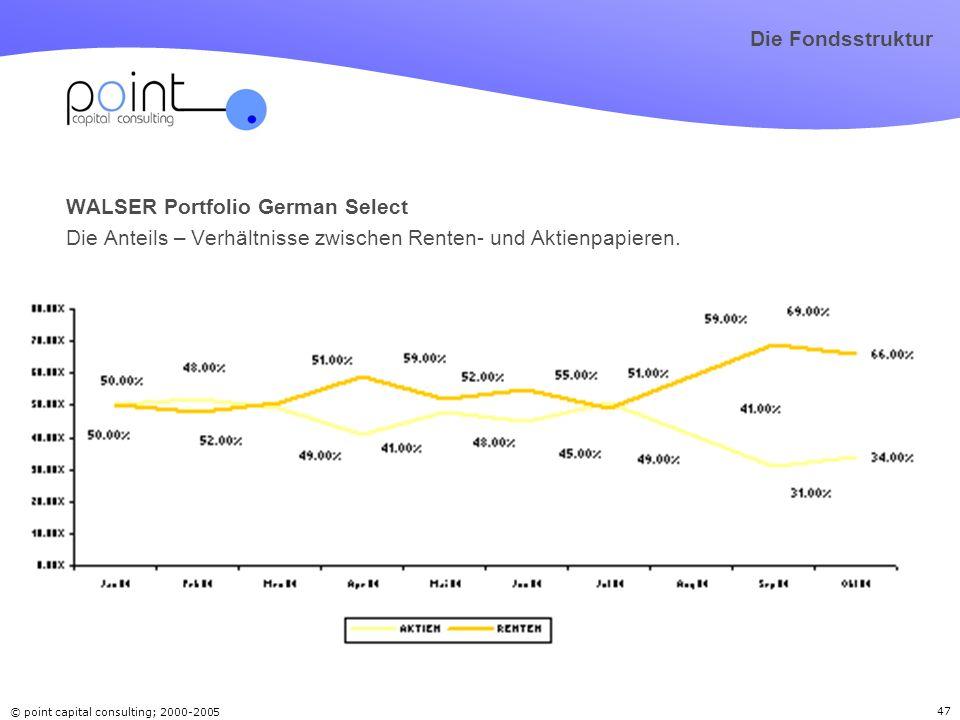 © point capital consulting; 2000-2005 47 WALSER Portfolio German Select Die Anteils – Verhältnisse zwischen Renten- und Aktienpapieren. Die Fondsstruk
