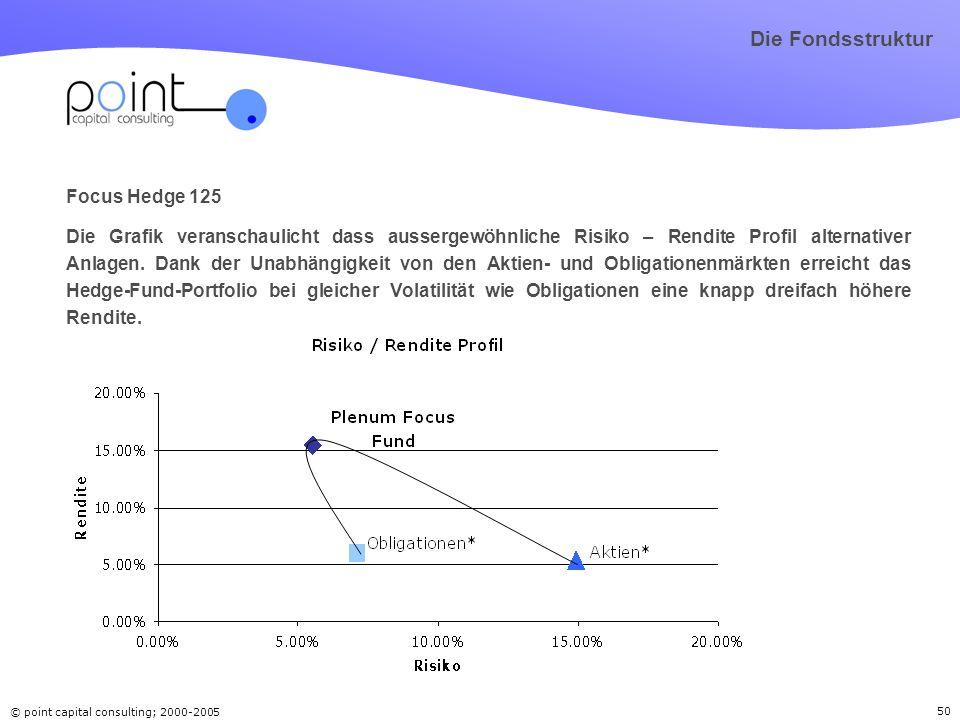 © point capital consulting; 2000-2005 50 Focus Hedge 125 Die Grafik veranschaulicht dass aussergewöhnliche Risiko – Rendite Profil alternativer Anlage