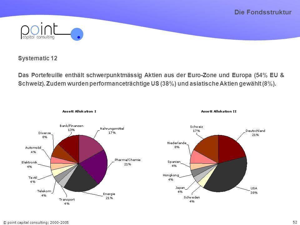 © point capital consulting; 2000-2005 52 Systematic 12 Das Portefeuille enthält schwerpunktmässig Aktien aus der Euro-Zone und Europa (54% EU & Schwei