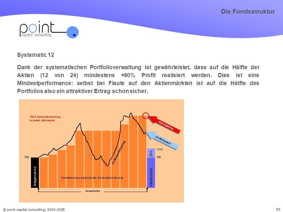 © point capital consulting; 2000-2005 53 Systematic 12 Dank der systematischen Portfolioverwaltung ist gewährleistet, dass auf die Hälfte der Aktien (