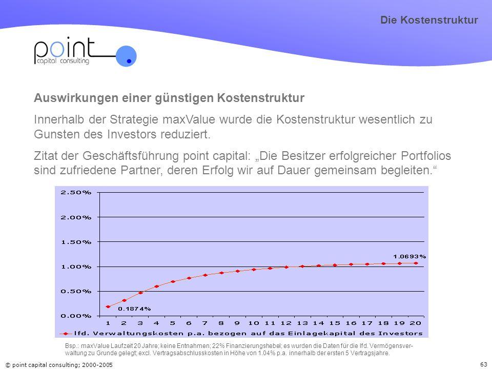 © point capital consulting; 2000-2005 63 Auswirkungen einer günstigen Kostenstruktur Innerhalb der Strategie maxValue wurde die Kostenstruktur wesentl