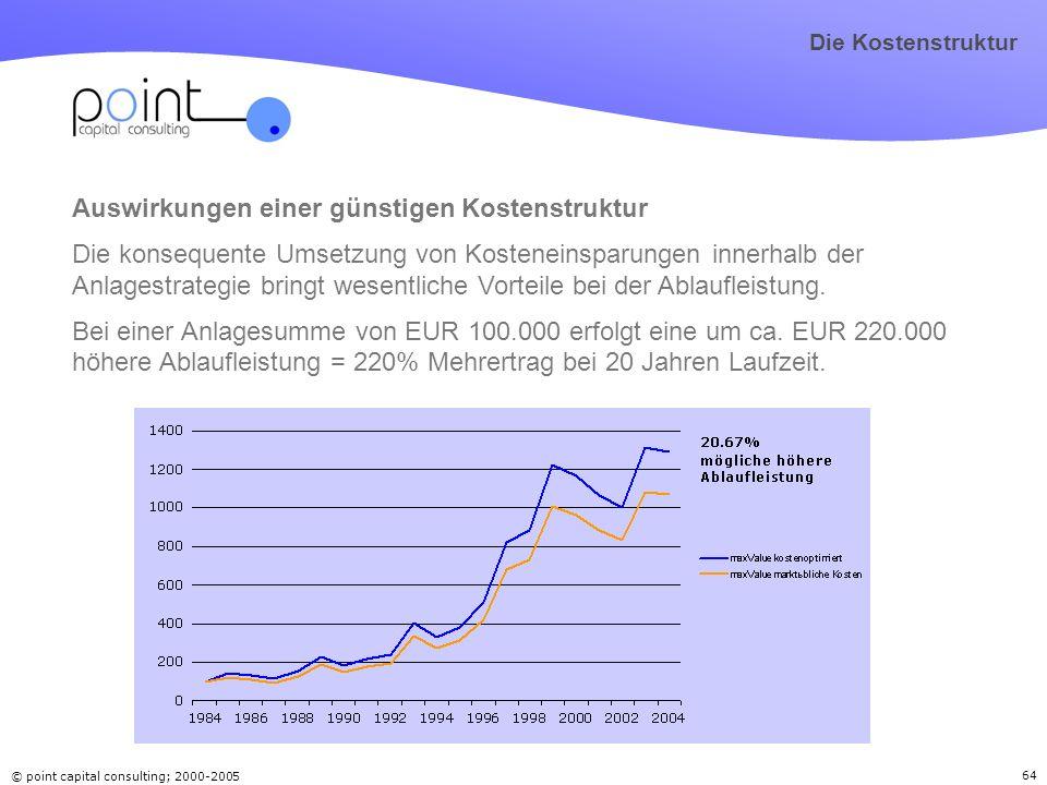© point capital consulting; 2000-2005 64 Auswirkungen einer günstigen Kostenstruktur Die konsequente Umsetzung von Kosteneinsparungen innerhalb der An