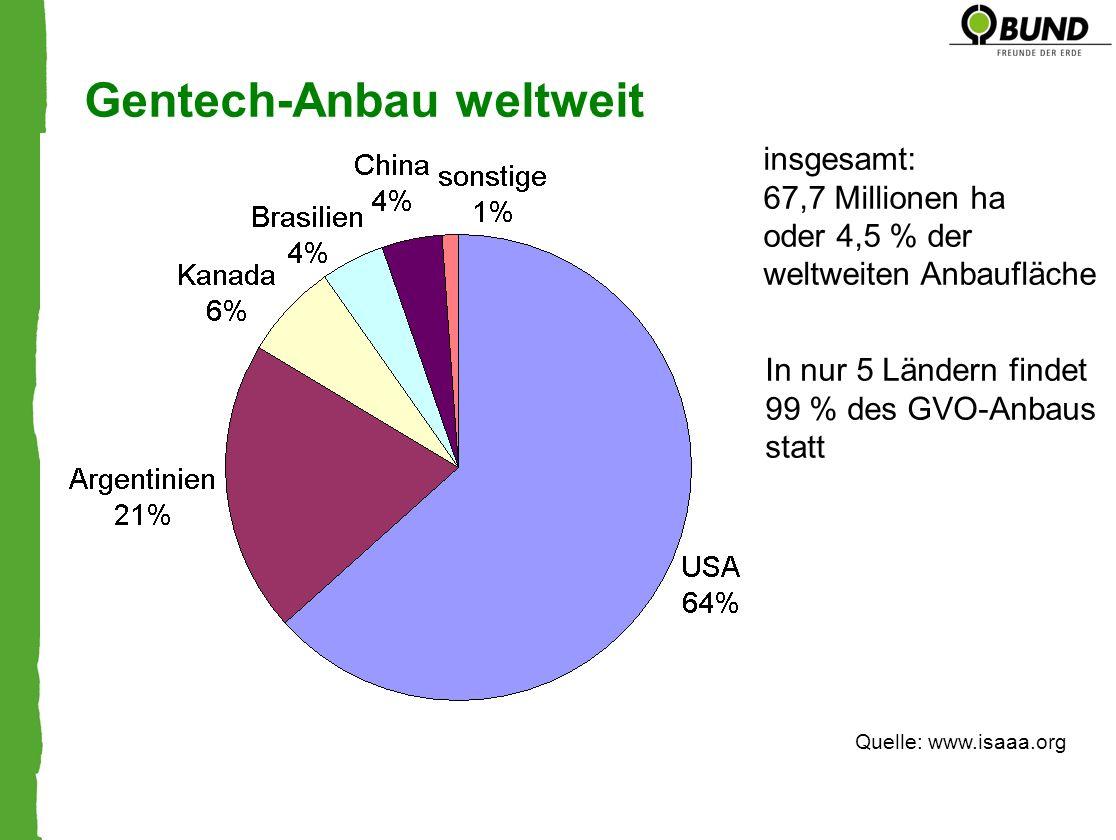 Gentech-Anbau weltweit insgesamt: 67,7 Millionen ha oder 4,5 % der weltweiten Anbaufläche In nur 5 Ländern findet 99 % des GVO-Anbaus statt Quelle: ww