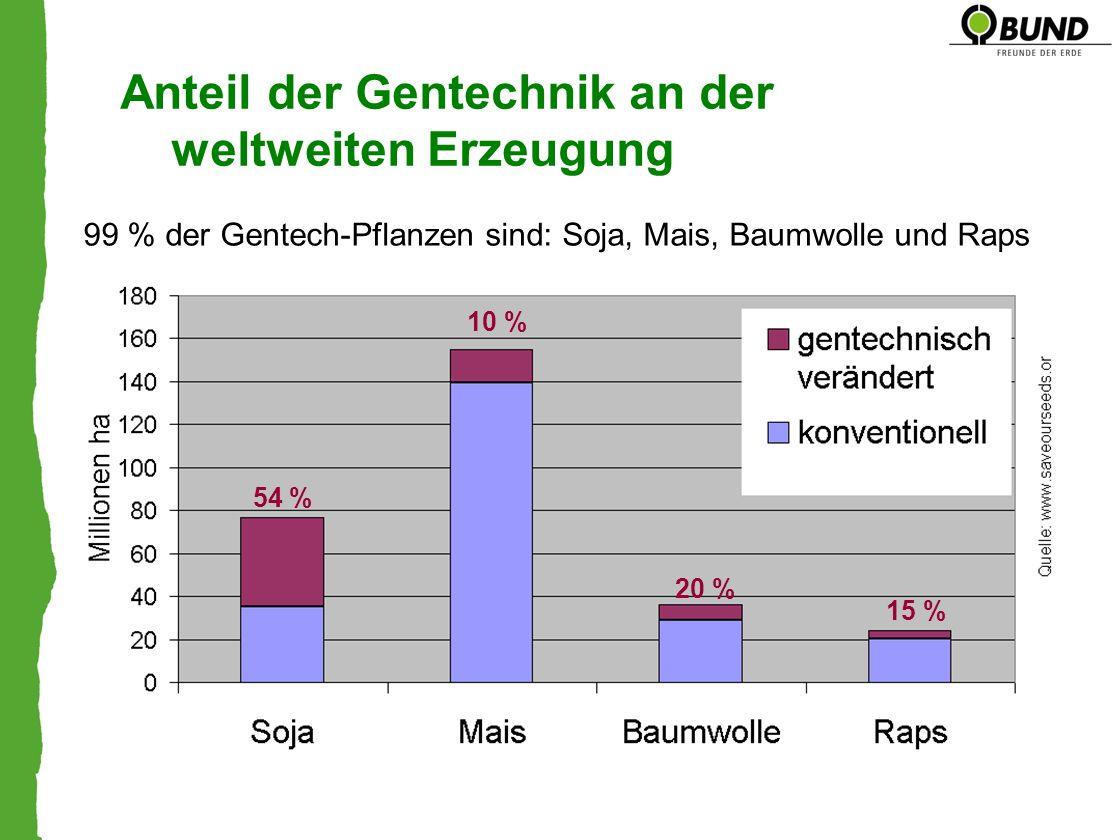 Anteil der Gentechnik an der weltweiten Erzeugung 54 % 15 % 10 % 20 % 99 % der Gentech-Pflanzen sind: Soja, Mais, Baumwolle und Raps