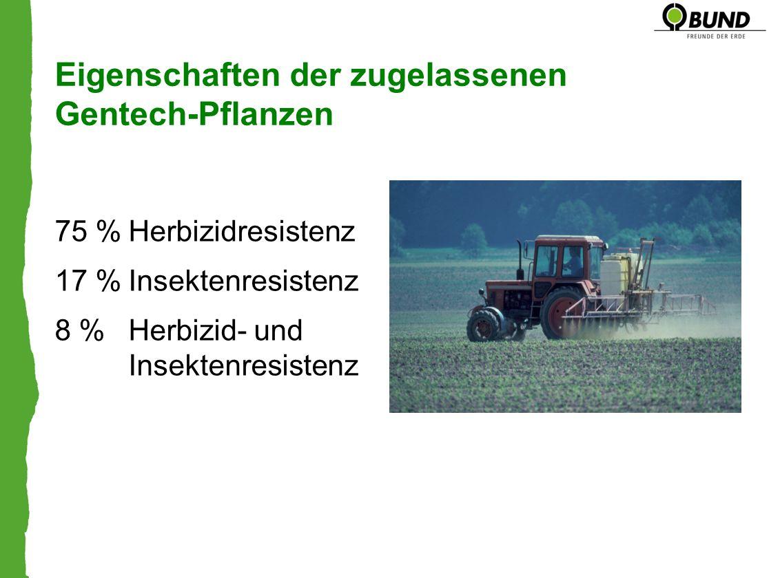Eigenschaften der zugelassenen Gentech-Pflanzen 75 %Herbizidresistenz 17 %Insektenresistenz 8 %Herbizid- und Insektenresistenz