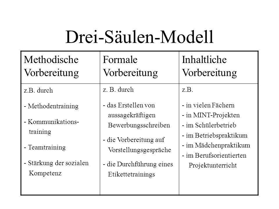 Drei-Säulen-Modell Methodische Vorbereitung Formale Vorbereitung Inhaltliche Vorbereitung z.B. durch - Methodentraining - Kommunikations- training - T