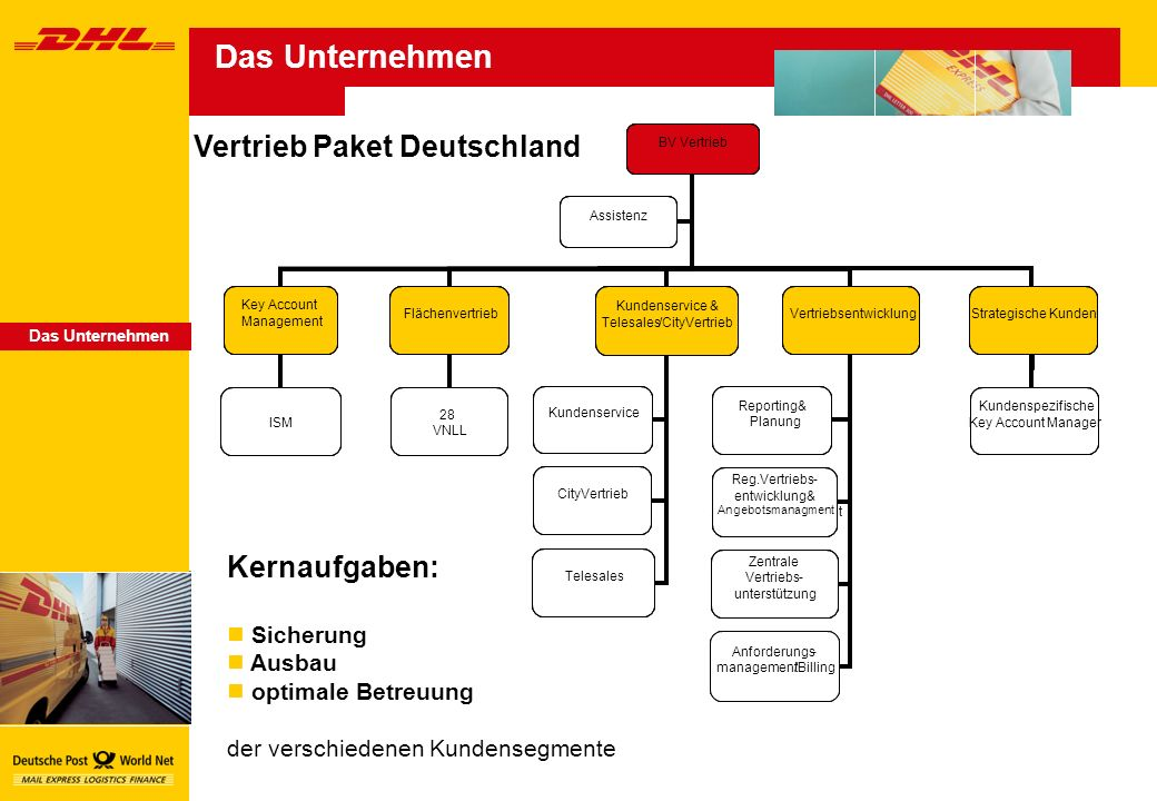 Das Unternehmen Vertrieb Paket Deutschland BV Vertrieb Katja Herbst KeyAccount Management HeinrichEilers Flächenvertrieb Hans-Martin Vogt Kundenservice & Telesales/CityVertrieb Kay Rosenbaum Vertriebsentwicklung Dr.