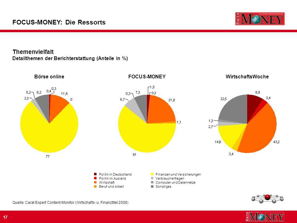 17 Themenvielfalt Detailthemen der Berichterstattung (Anteile in %) FOCUS-MONEY: Die Ressorts Quelle: Carat Expert Content-Monitor (Wirtschafts- u.