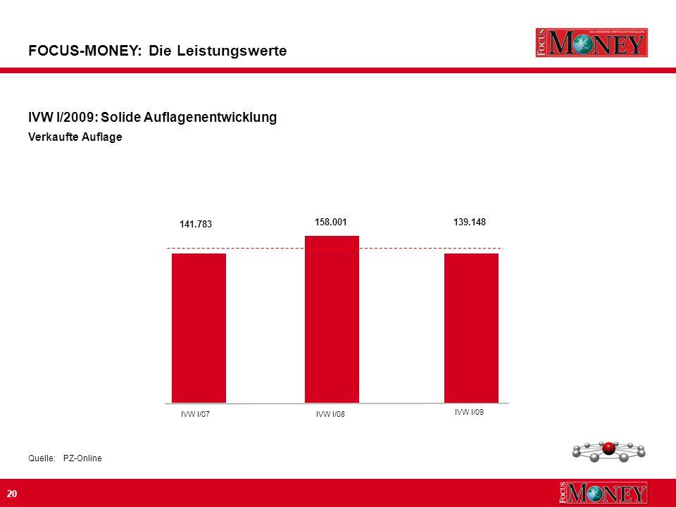 20 IVW I/2009: Solide Auflagenentwicklung Verkaufte Auflage FOCUS-MONEY: Die Leistungswerte Quelle:PZ-Online 141.783 158.001 IVW I/07IVW I/08 139.148 IVW I/09