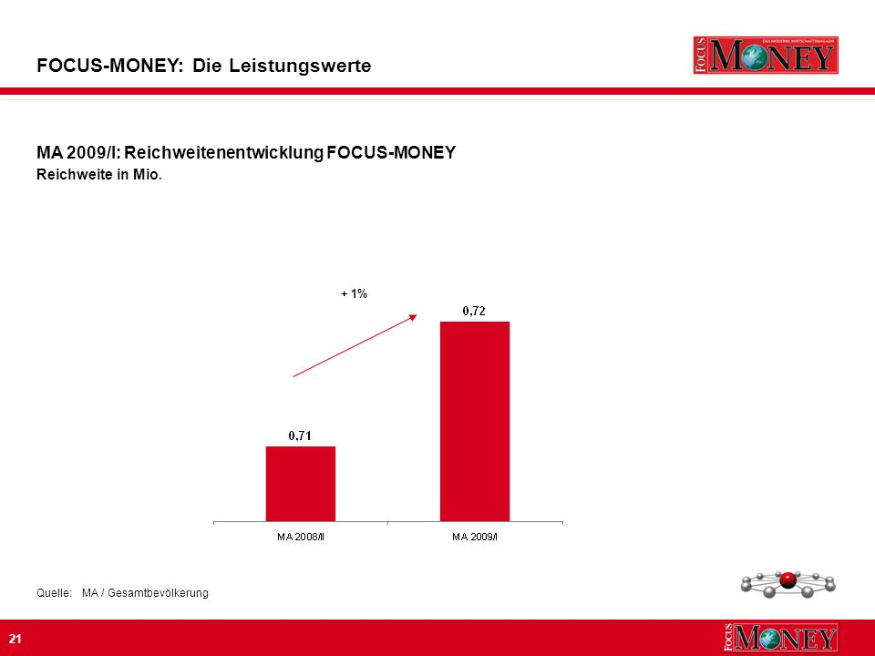 21 MA 2009/I: Reichweitenentwicklung FOCUS-MONEY Reichweite in Mio.