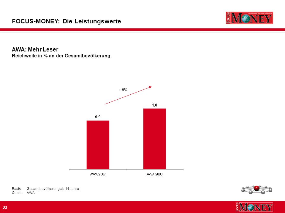 23 FOCUS-MONEY: Die Leistungswerte AWA: Mehr Leser Reichweite in % an der Gesamtbevölkerung Basis:Gesamtbevölkerung ab 14 Jahre Quelle:AWA + 5%