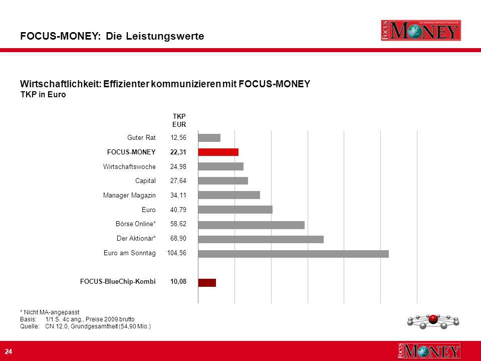 24 FOCUS-MONEY: Die Leistungswerte * Nicht MA-angepasst Basis:1/1 S.