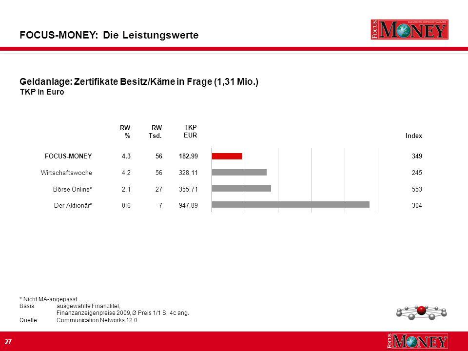 27 FOCUS-MONEY: Die Leistungswerte * Nicht MA-angepasst Basis:ausgewählte Finanztitel, Finanzanzeigenpreise 2009, Ø Preis 1/1 S.