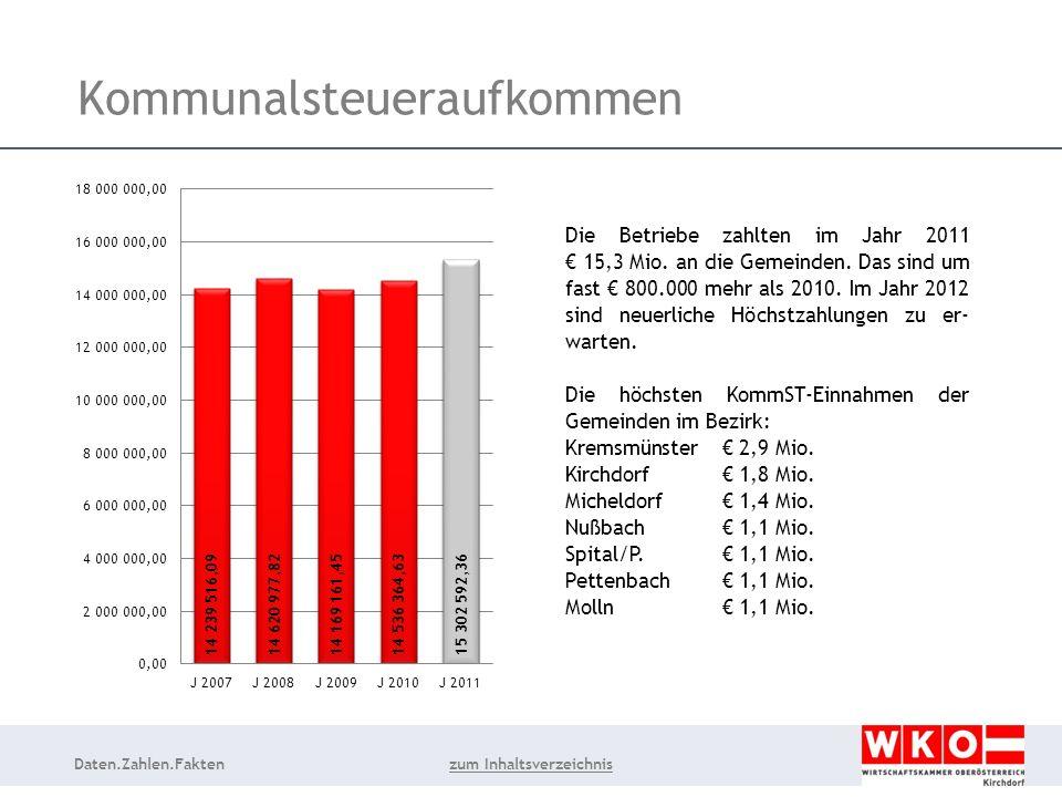 Daten.Zahlen.Fakten Kommunalsteueraufkommen Die Betriebe zahlten im Jahr 2011 15,3 Mio.