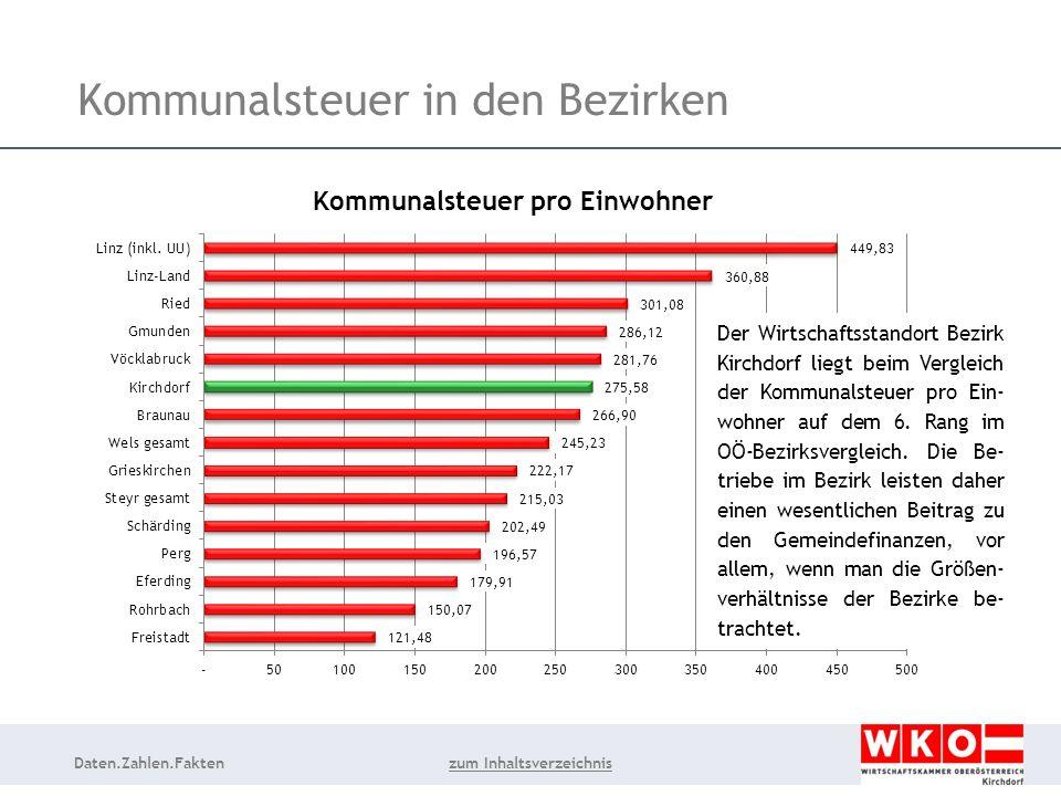 Daten.Zahlen.Fakten Kommunalsteuer in den Bezirken Der Wirtschaftsstandort Bezirk Kirchdorf liegt beim Vergleich der Kommunalsteuer pro Ein- wohner auf dem 6.