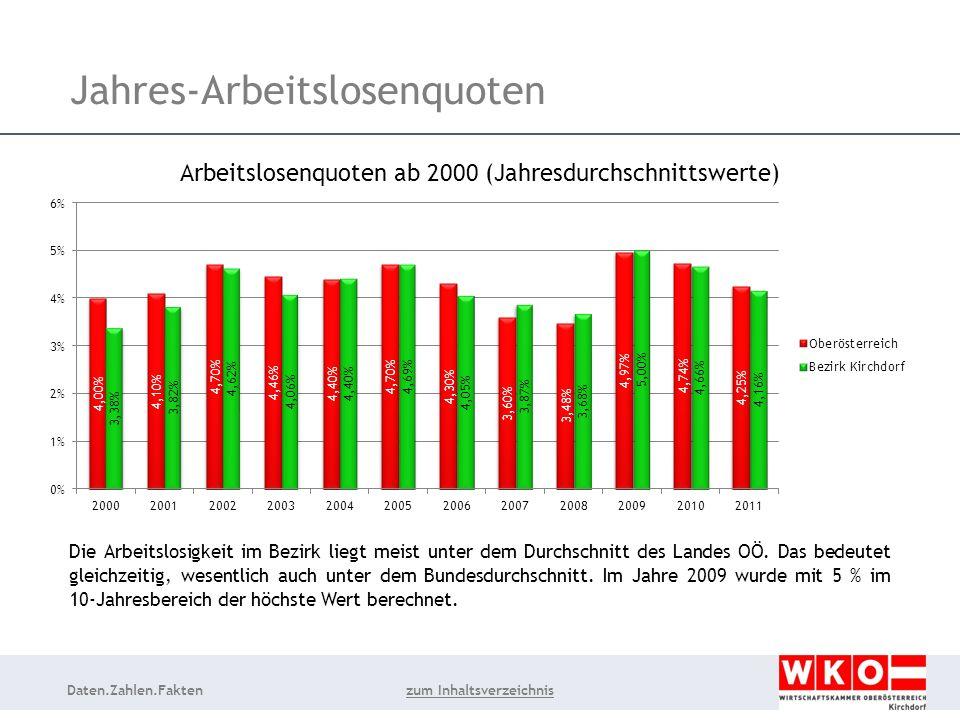 Daten.Zahlen.Fakten Jahres-Arbeitslosenquoten Die Arbeitslosigkeit im Bezirk liegt meist unter dem Durchschnitt des Landes OÖ.