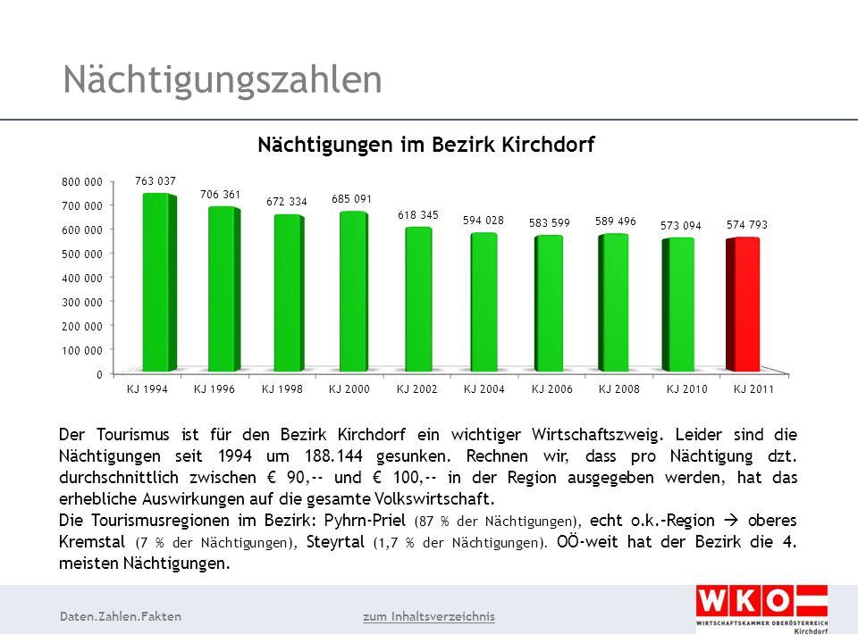 Daten.Zahlen.Fakten Nächtigungszahlen Der Tourismus ist für den Bezirk Kirchdorf ein wichtiger Wirtschaftszweig.