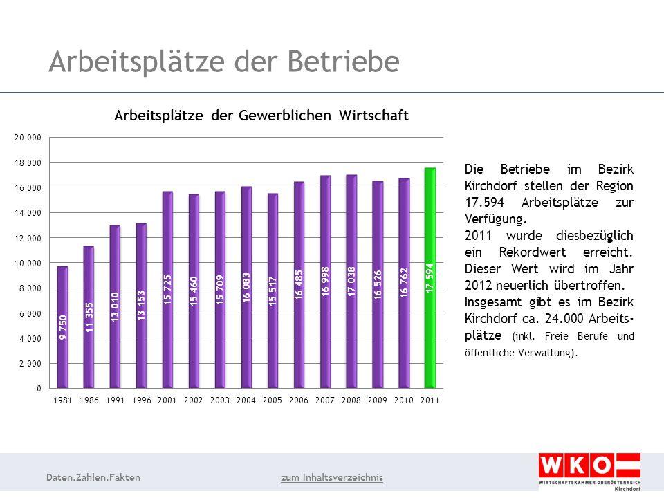 Daten.Zahlen.Fakten Arbeitsplätze der Betriebe Die Betriebe im Bezirk Kirchdorf stellen der Region 17.594 Arbeitsplätze zur Verfügung.
