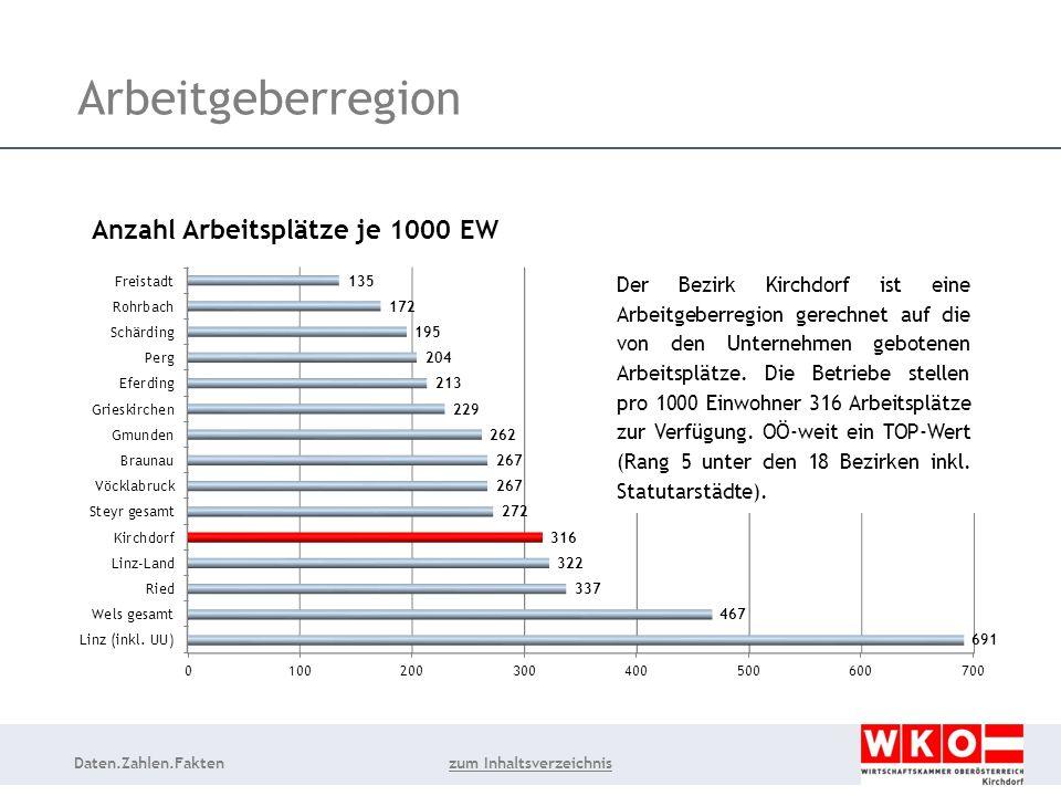 Daten.Zahlen.Fakten Arbeitgeberregion Der Bezirk Kirchdorf ist eine Arbeitgeberregion gerechnet auf die von den Unternehmen gebotenen Arbeitsplätze.