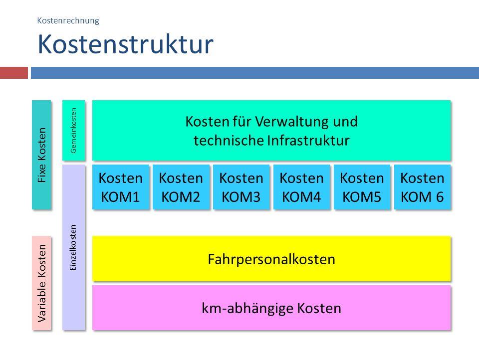 Kostenrechnung Kostenstruktur Kosten für Verwaltung und technische Infrastruktur Kosten KOM1 km-abhängige Kosten Fahrpersonalkosten Kosten KOM3 Kosten