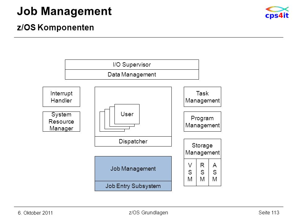 Job Management z/OS Komponenten 6. Oktober 2011Seite 113z/OS Grundlagen I/O Supervisor Interrupt Handler Job Management Data Management System Resourc