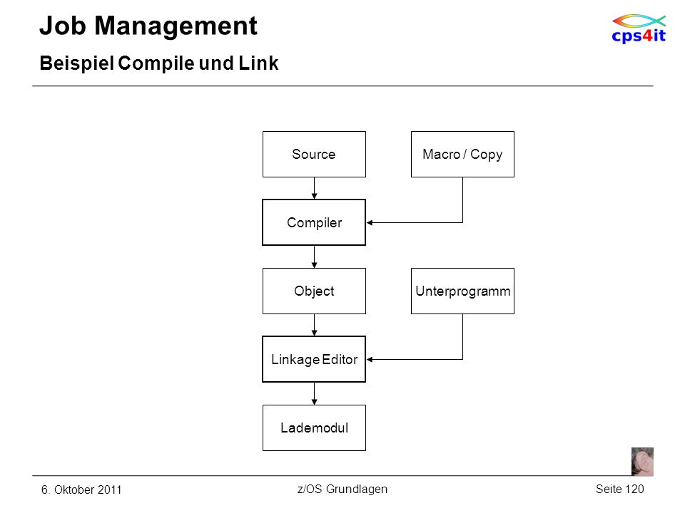 Job Management Beispiel Compile und Link 6. Oktober 2011Seite 120z/OS Grundlagen Object SourceMacro / Copy Compiler Lademodul Linkage Editor Unterprog