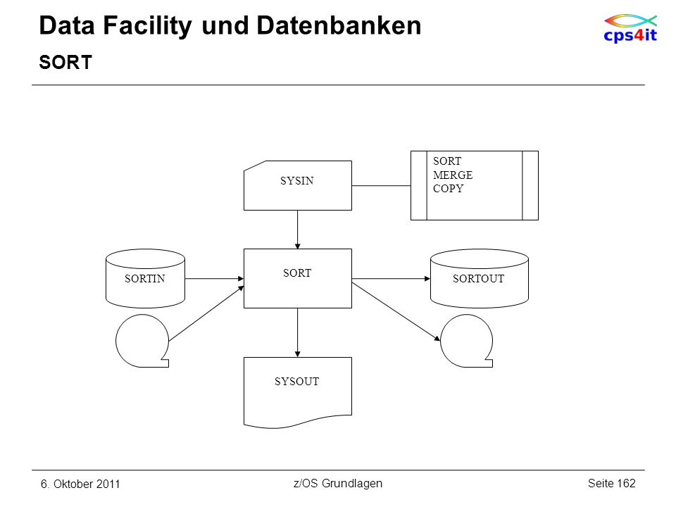 Data Facility und Datenbanken SORT 6. Oktober 2011Seite 162z/OS Grundlagen SORT MERGE COPY SYSIN SORT SYSOUT SORTINSORTOUT