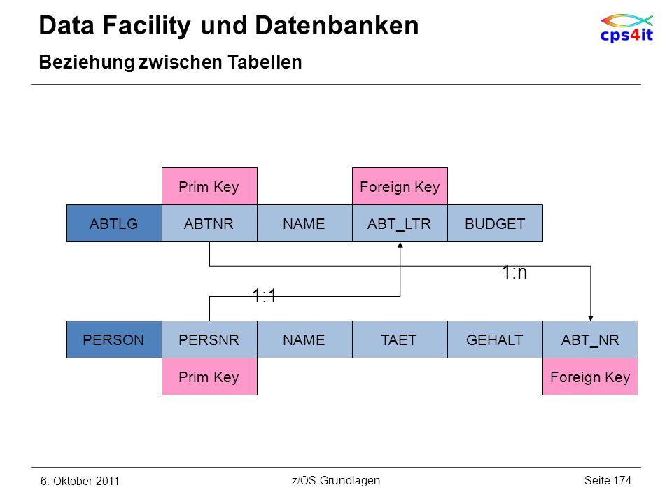 Data Facility und Datenbanken Beziehung zwischen Tabellen 6. Oktober 2011Seite 174z/OS Grundlagen ABTLGABTNRNAMEABT_LTRBUDGET PERSONPERSNRNAMETAETGEHA