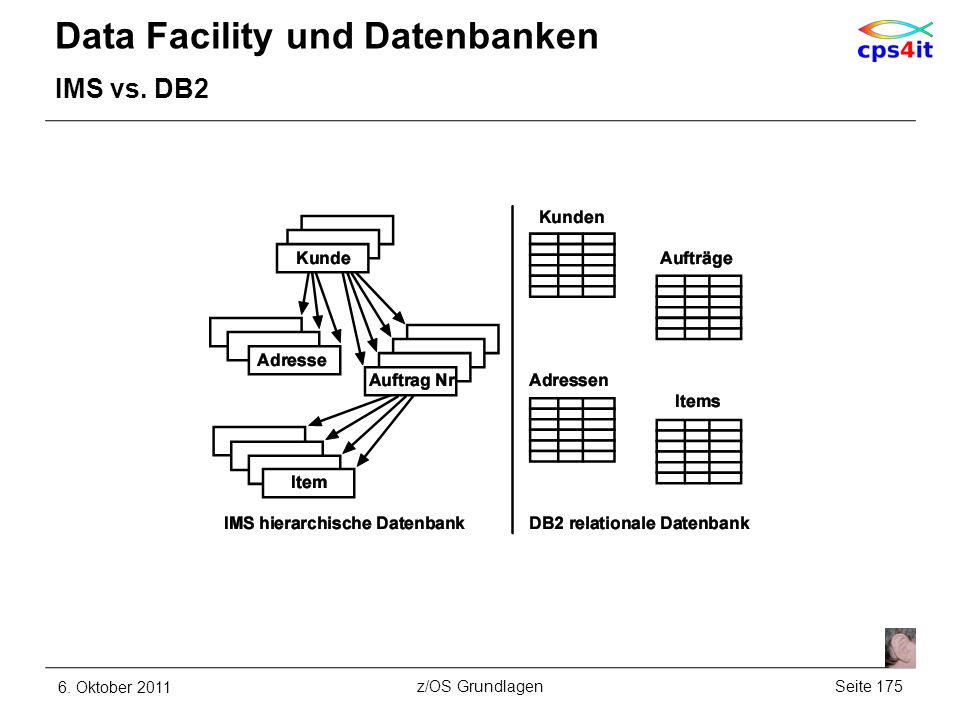 Data Facility und Datenbanken IMS vs. DB2 6. Oktober 2011Seite 175z/OS Grundlagen
