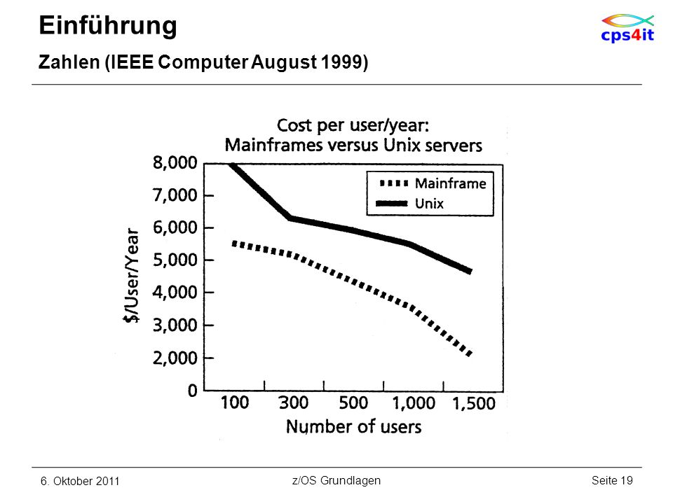 Einführung Zahlen (IEEE Computer August 1999) 6. Oktober 2011Seite 19z/OS Grundlagen