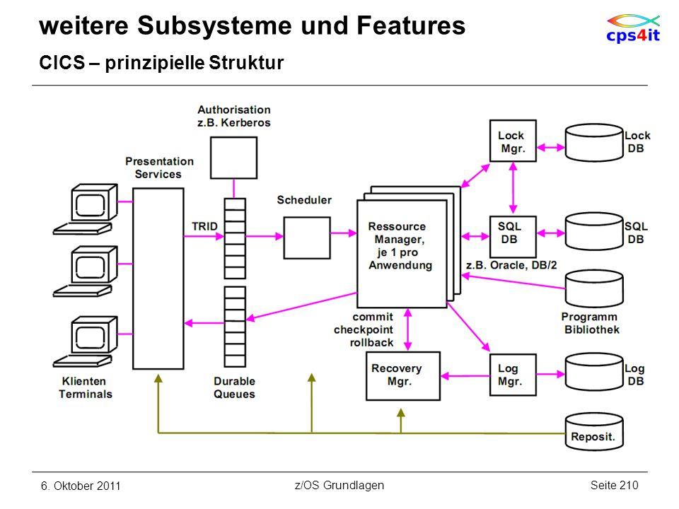 weitere Subsysteme und Features CICS – prinzipielle Struktur 6. Oktober 2011Seite 210z/OS Grundlagen