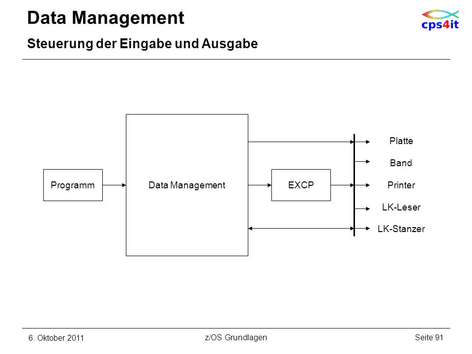 Data Management Steuerung der Eingabe und Ausgabe 6. Oktober 2011Seite 91z/OS Grundlagen Programm Data Management EXCP Platte Band Printer LK-Leser LK