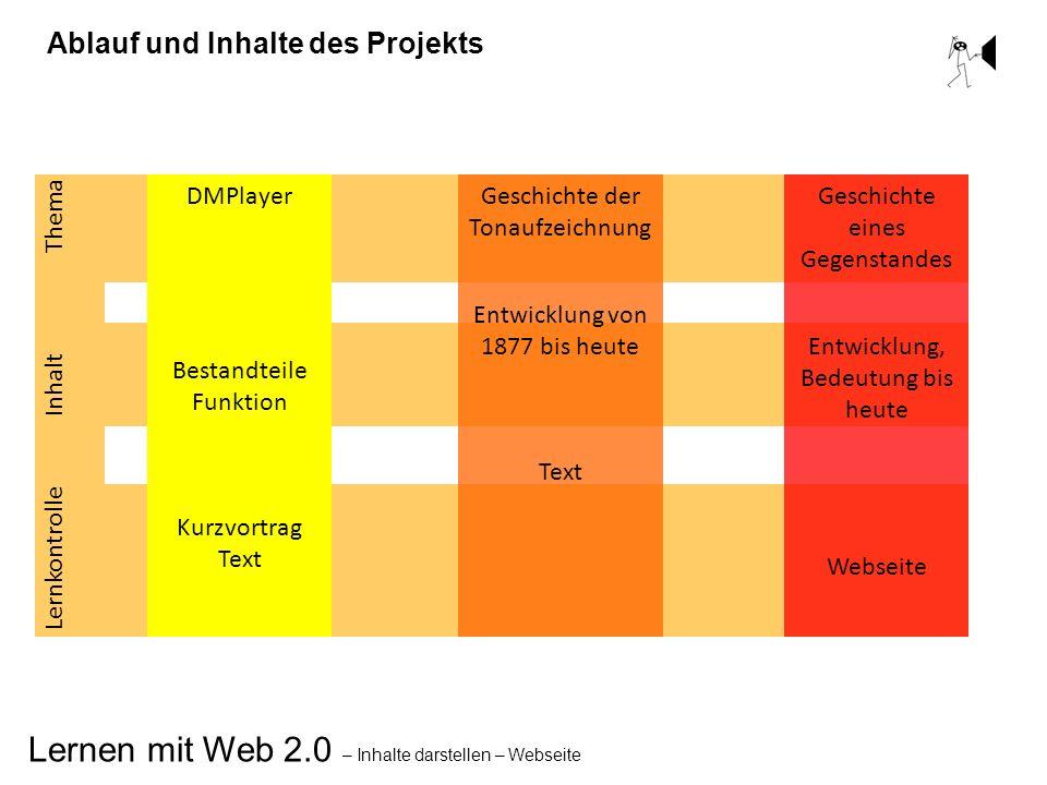Ablauf und Inhalte des Projekts DMPlayer Bestandteile Funktion Kurzvortrag Text Lernkontrolle Inhalt Thema Geschichte der Tonaufzeichnung Entwicklung