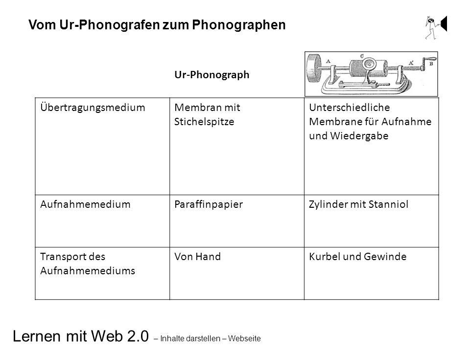 Lernen mit Web 2.0 – Inhalte darstellen – Webseite Vom Ur-Phonografen zum Phonographen Ur-Phonograph ÜbertragungsmediumMembran mit Stichelspitze Unter
