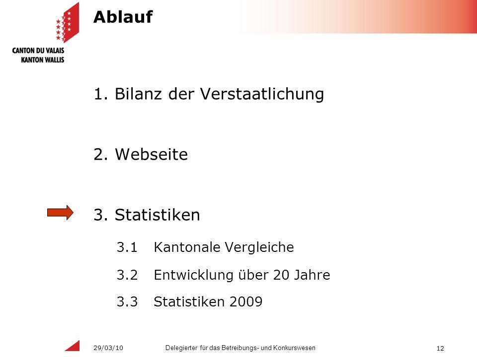 12 Delegierter für das Betreibungs- und Konkurswesen 29/03/10 Ablauf 1.