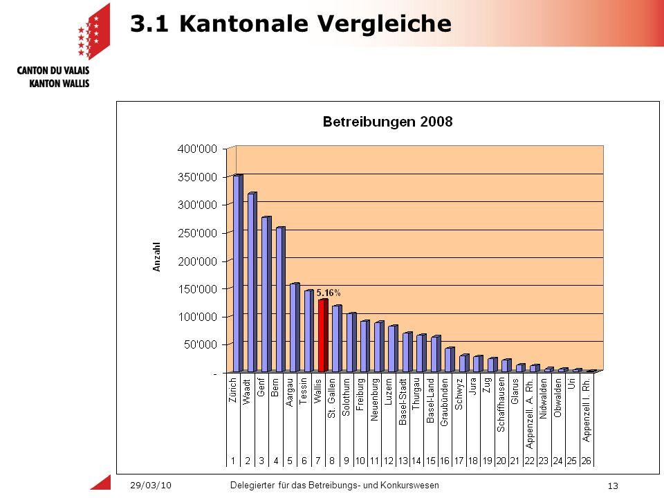 13 Delegierter für das Betreibungs- und Konkurswesen 29/03/10 3.1 Kantonale Vergleiche