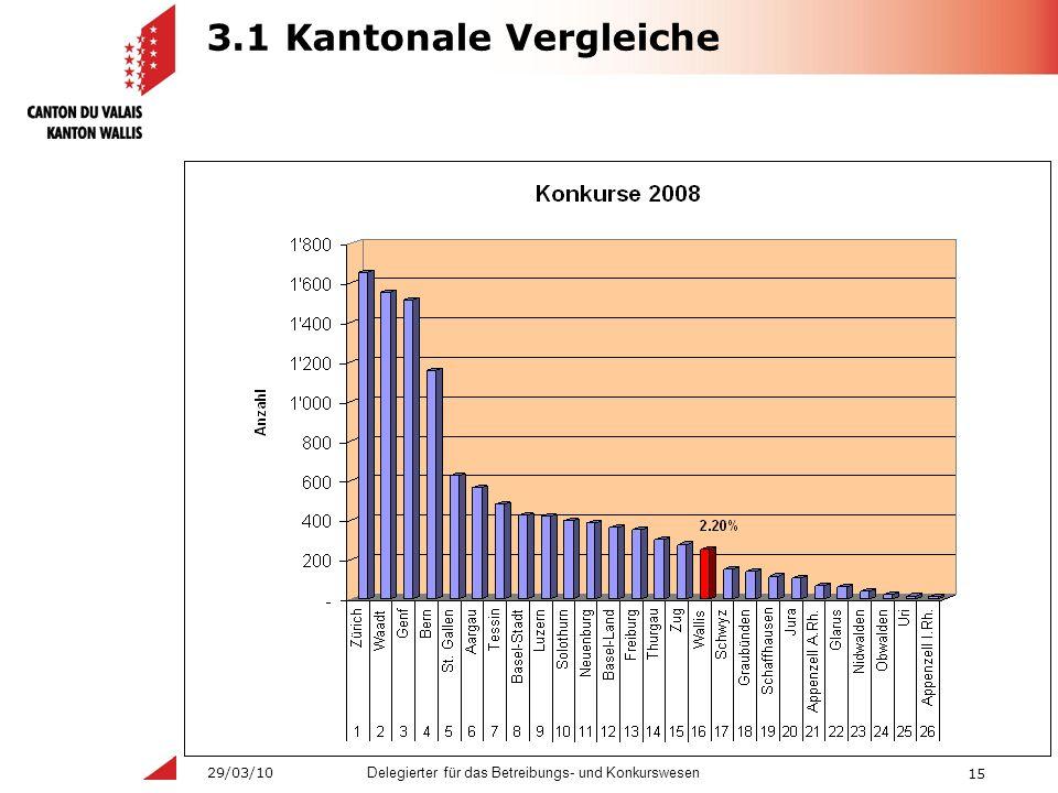 15 Delegierter für das Betreibungs- und Konkurswesen 29/03/10 3.1 Kantonale Vergleiche