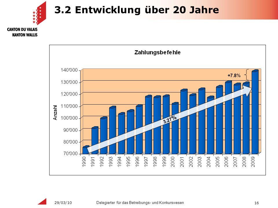 16 Delegierter für das Betreibungs- und Konkurswesen 29/03/10 3.2 Entwicklung über 20 Jahre 3.27 % +7.8%