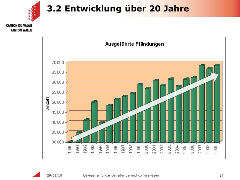 17 Delegierter für das Betreibungs- und Konkurswesen 29/03/10 3.2 Entwicklung über 20 Jahre