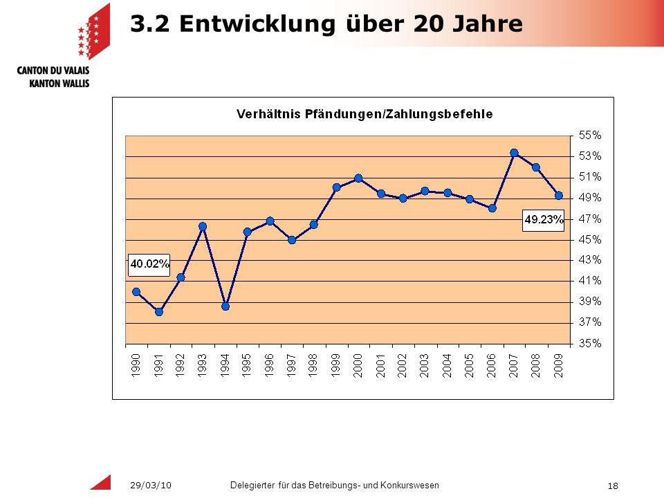 18 Delegierter für das Betreibungs- und Konkurswesen 29/03/10 3.2 Entwicklung über 20 Jahre