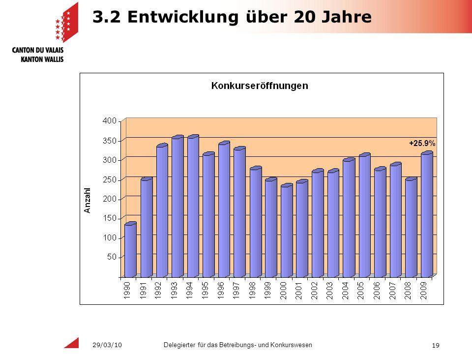 19 Delegierter für das Betreibungs- und Konkurswesen 29/03/10 3.2 Entwicklung über 20 Jahre +25.9%