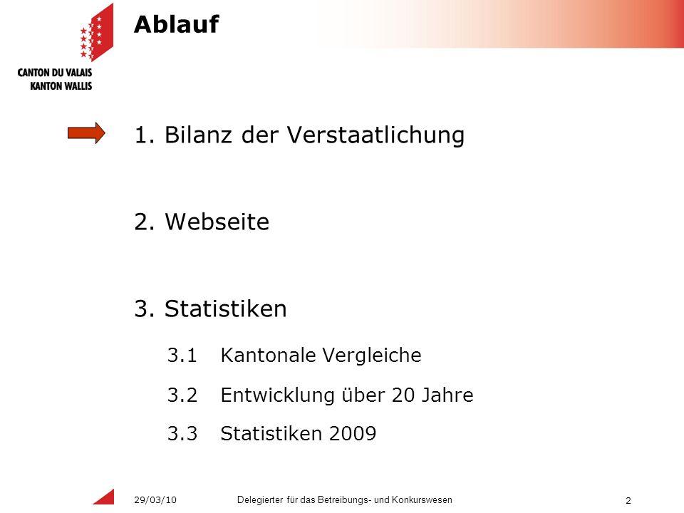 2 Delegierter für das Betreibungs- und Konkurswesen 29/03/10 Ablauf 1.