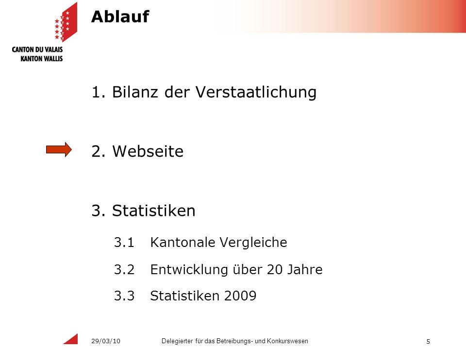 5 Delegierter für das Betreibungs- und Konkurswesen 29/03/10 Ablauf 1.