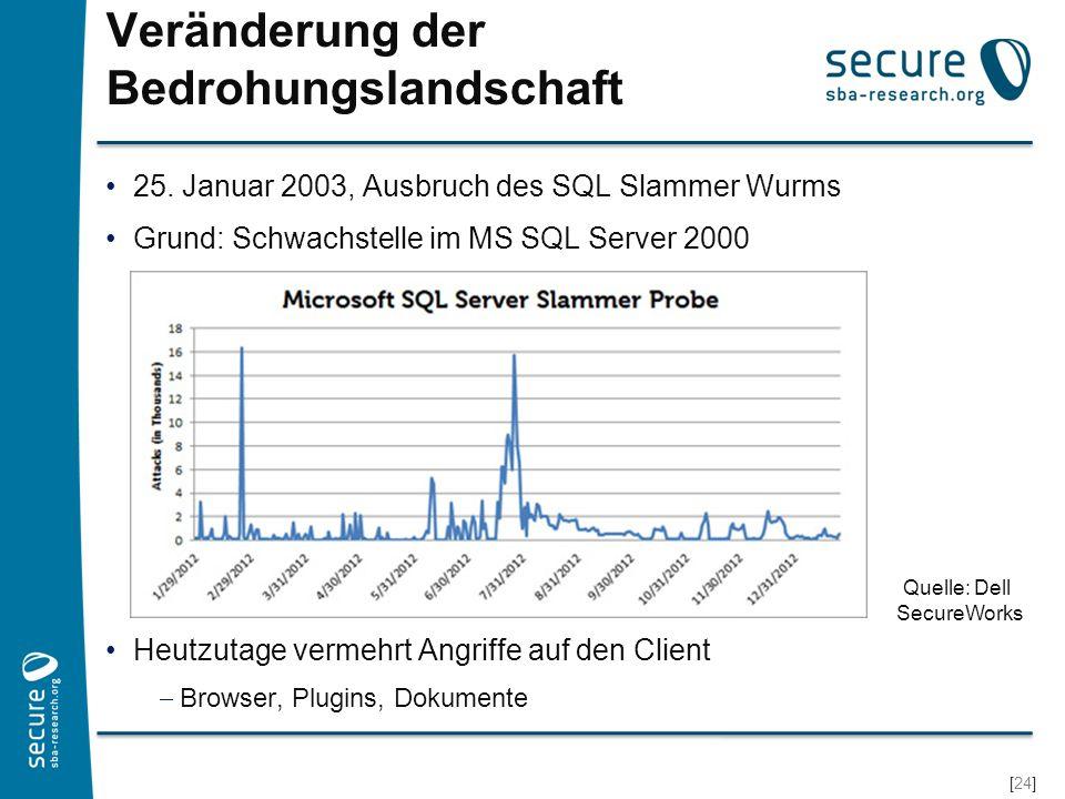 [24] Veränderung der Bedrohungslandschaft 25. Januar 2003, Ausbruch des SQL Slammer Wurms Grund: Schwachstelle im MS SQL Server 2000 Heutzutage vermeh