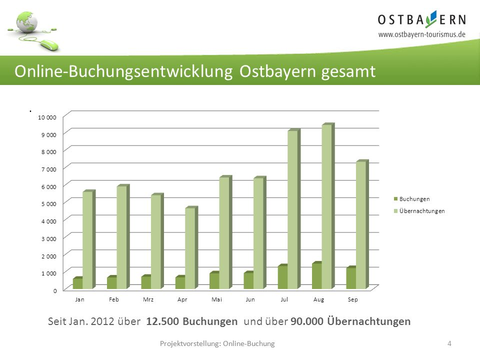 Projektvorstellung: Online-Buchung4 Einmalige Pflege… große Wirkung.