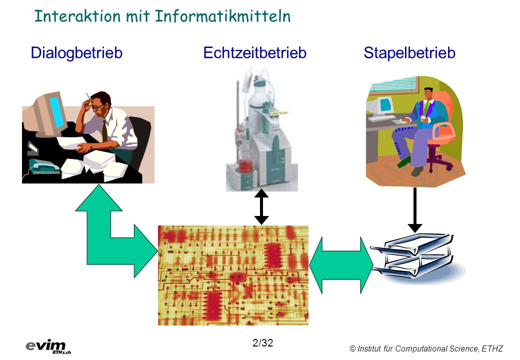 © Institut für Computational Science, ETHZ Interaktion mit Informatikmitteln Dialogbetrieb 3/32 Interaktive Eingabe von Instruktionen und Daten Ausgabe von Daten in Echtzeit Steuerung eines Programms während seiner Ausführung möglich