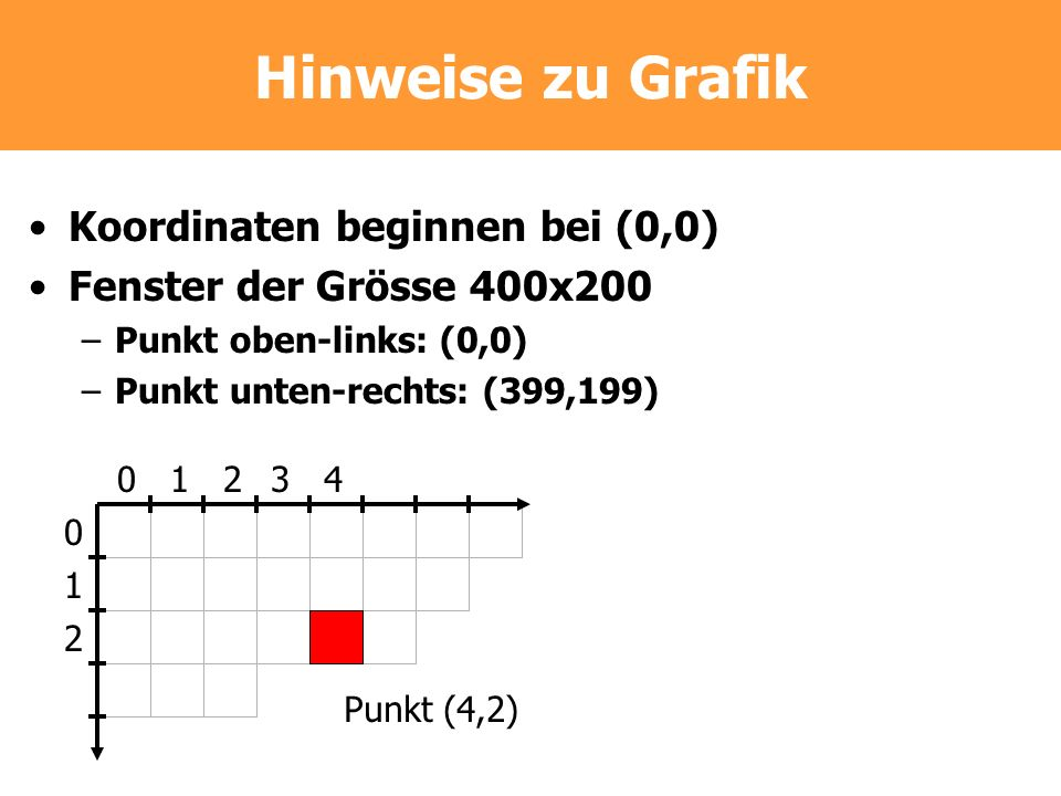 Hinweise zu Grafik Koordinaten beginnen bei (0,0) Fenster der Grösse 400x200 –Punkt oben-links: (0,0) –Punkt unten-rechts: (399,199) Punkt (4,2) 01234