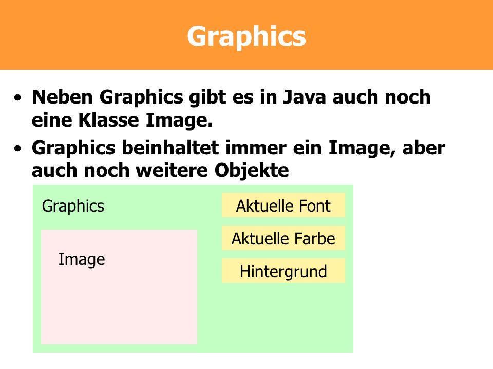 Graphics Neben Graphics gibt es in Java auch noch eine Klasse Image. Graphics beinhaltet immer ein Image, aber auch noch weitere Objekte Graphics Imag