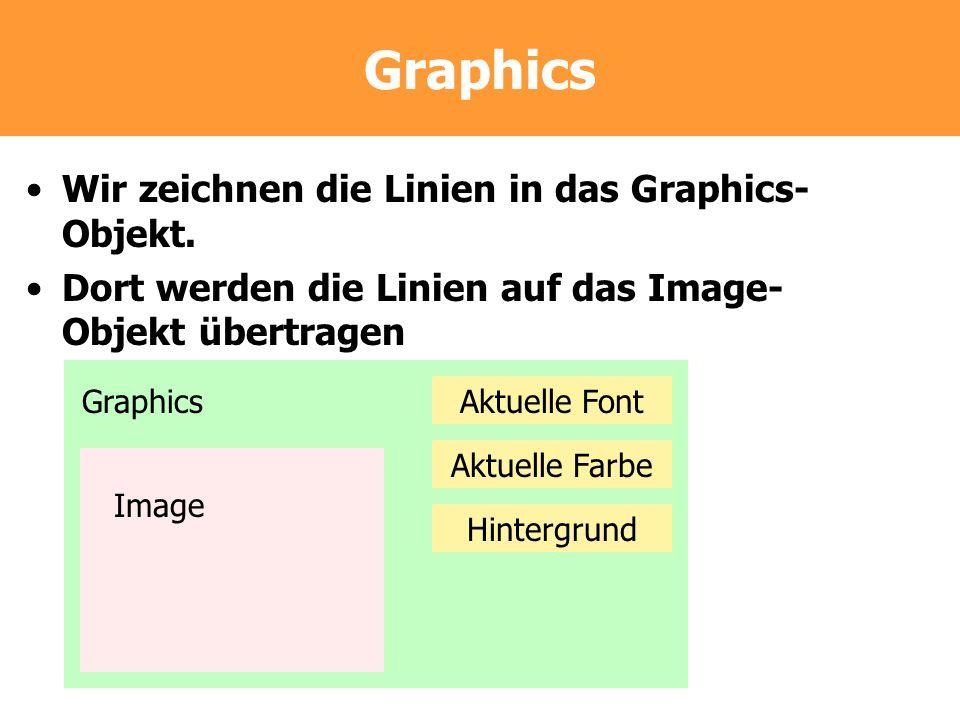 Graphics Wir zeichnen die Linien in das Graphics- Objekt. Dort werden die Linien auf das Image- Objekt übertragen Graphics Image Aktuelle Font Aktuell