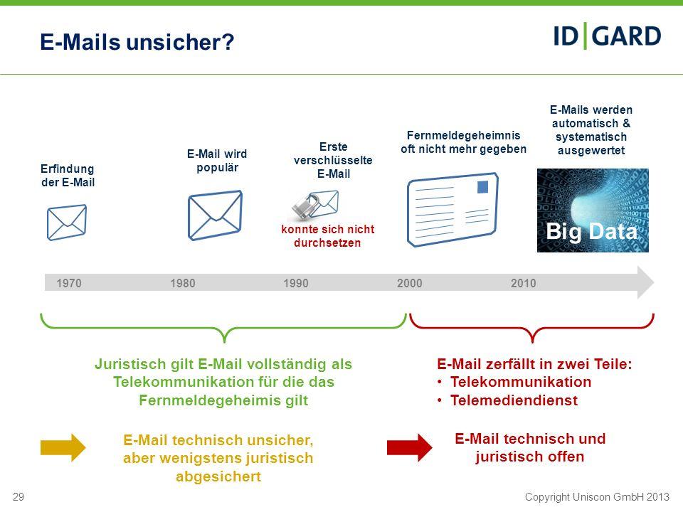 29Copyright Uniscon GmbH 2013 E-Mails unsicher? 19701980199020002010 Erfindung der E-Mail E-Mail wird populär Erste verschlüsselte E-Mail Fernmeldegeh